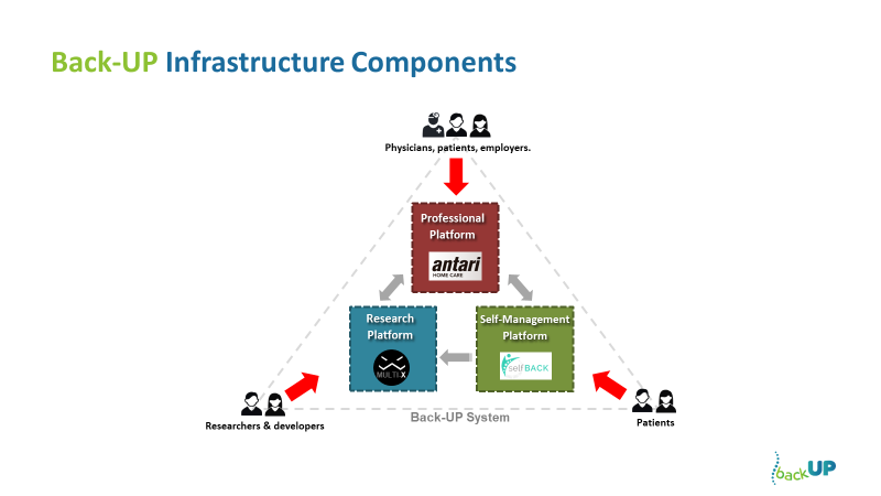 Back-UP infrastructure components